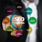 Guide To Choose SEO Agency In Sarasota