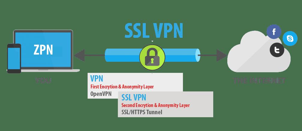 C:\Users\Zedex\Pictures\vpn\SSL-VPN.png