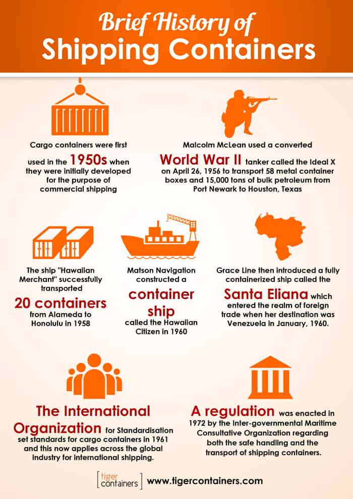 https://www.tigercontainers.com/wp-content/uploads/2017/09/brief-history-of-shipping-containers-700-1.jpg